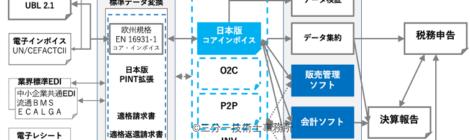 電子インボイスとXBRL 2021-07-17追記